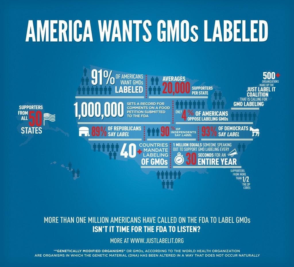 Americans-want-GMOs-labeled