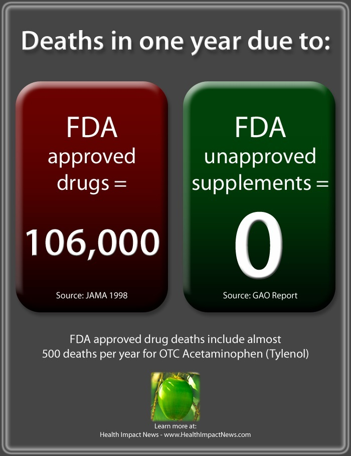 deaths in one year due to drugs vs supplements 3