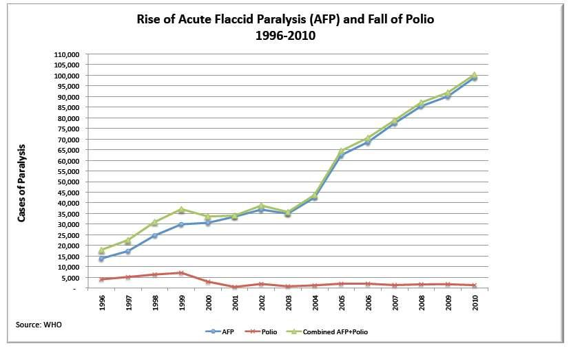 Did Vaccines Really Eradicate Polio?