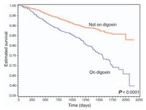 Digoxin-Study-Results-Graph