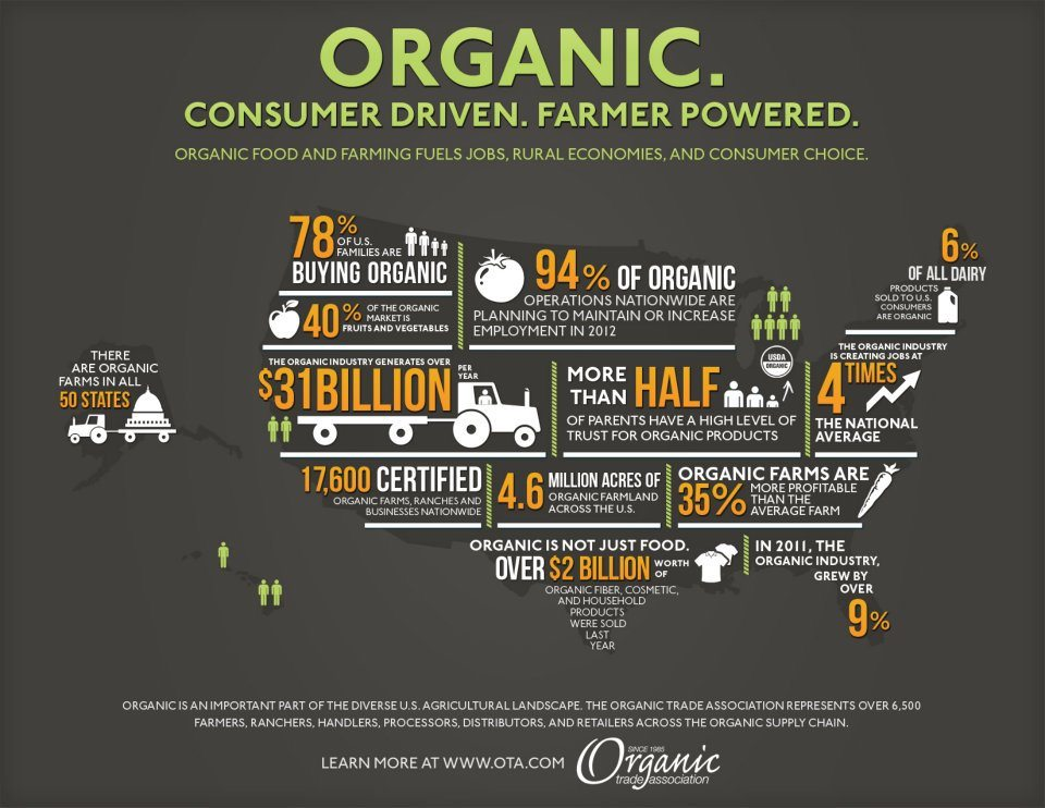 organic-infographic-OTA