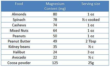 magnesium_table1