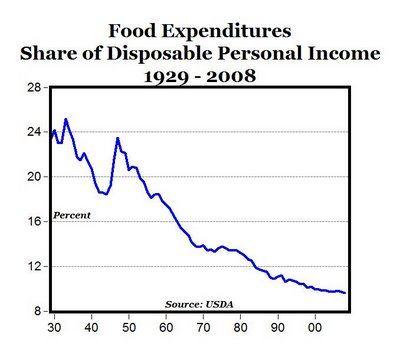 U.S. historical food expenditures