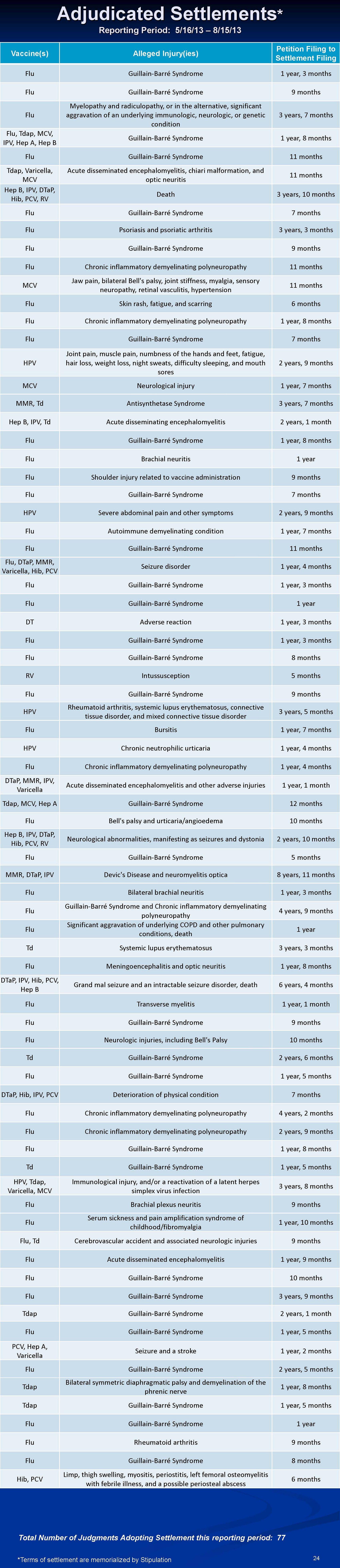 vaccine-settlements-2013