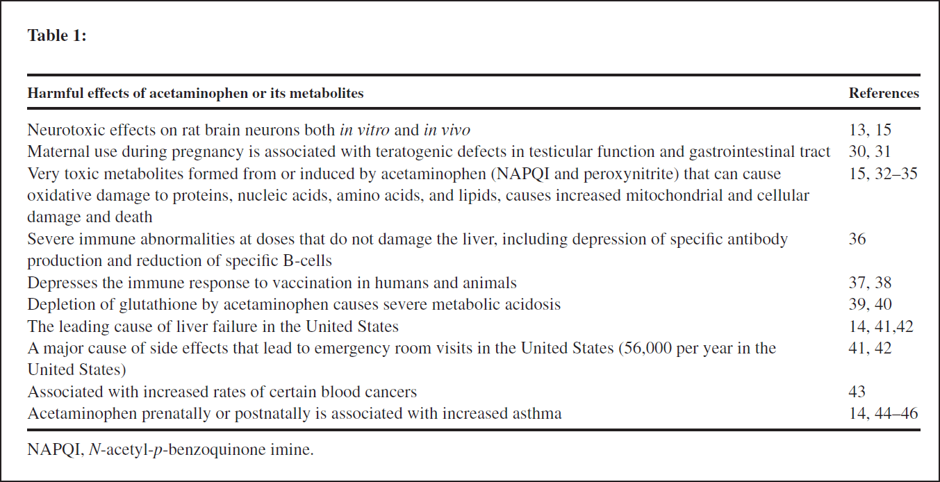 Harmful-effects-of-acetaminophen-or-its-metabolites_lg