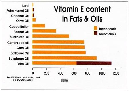 palm-oil-vitamin-e
