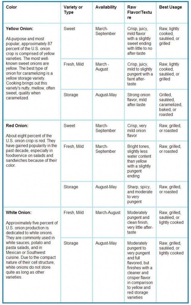 Onion-Chart