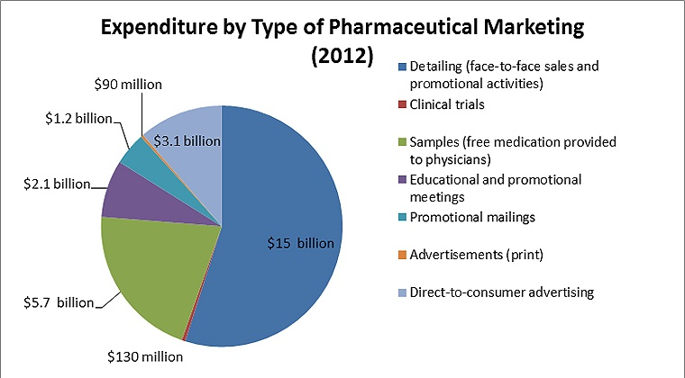 Source: Cegedim Strategic Data, 2012 U.S. Pharmaceutical Company Promotion Spending (2013). © 2013 The Pew Charitable Trusts
