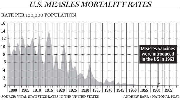 measle_rates_us
