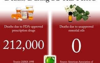 deaths_drugs_essential_oils