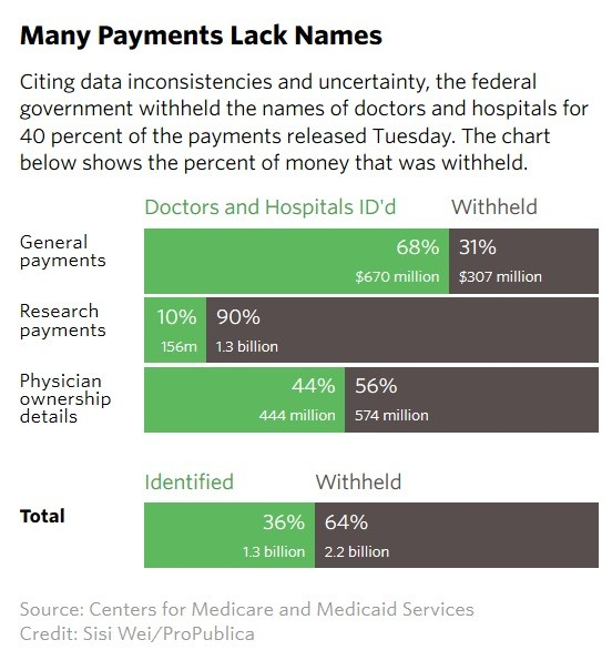 payments-lacking-names