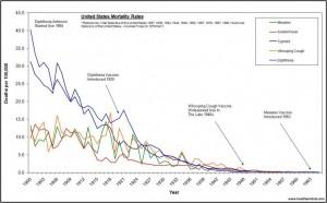 Vaccine-graph-us-deaths-1900-19651-1024x636