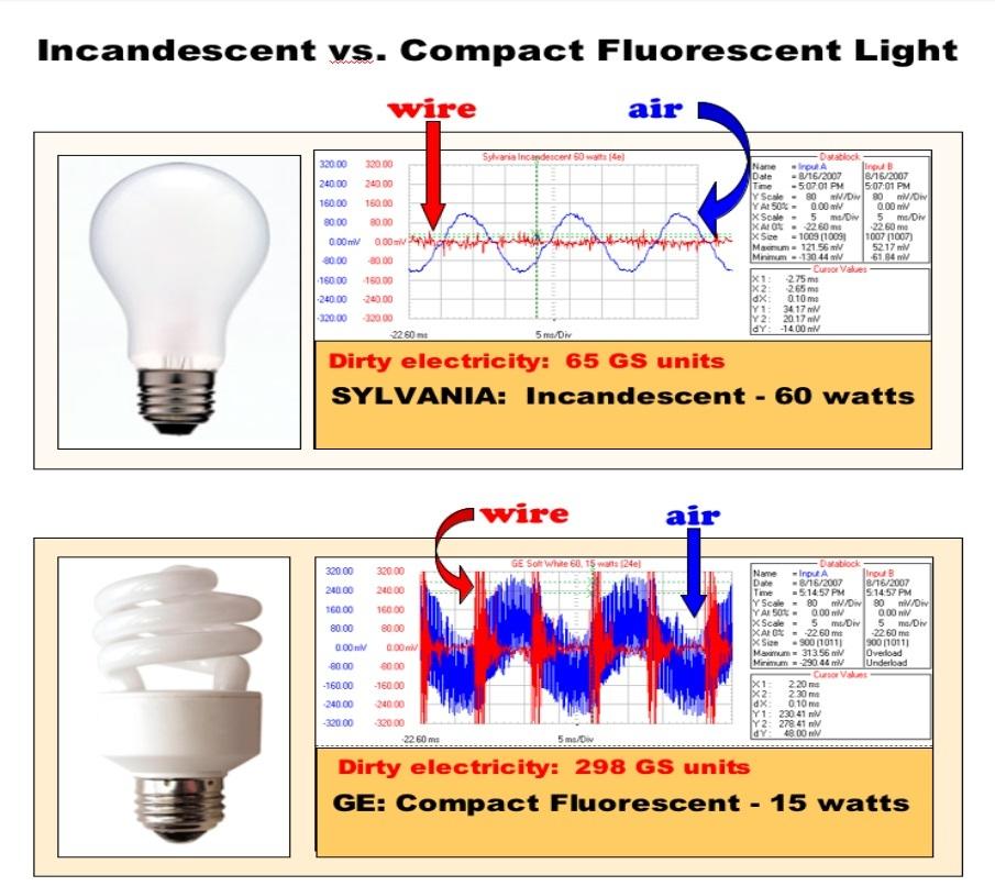 incandescent vs compact fluorescent