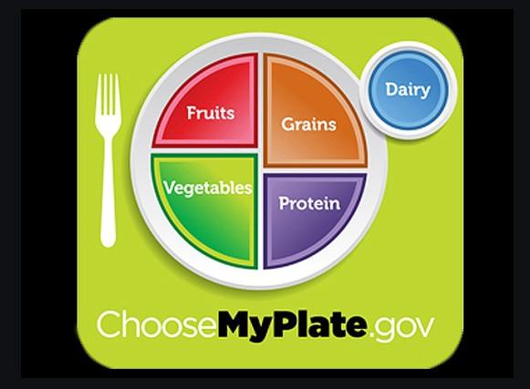 USDA-food-plate