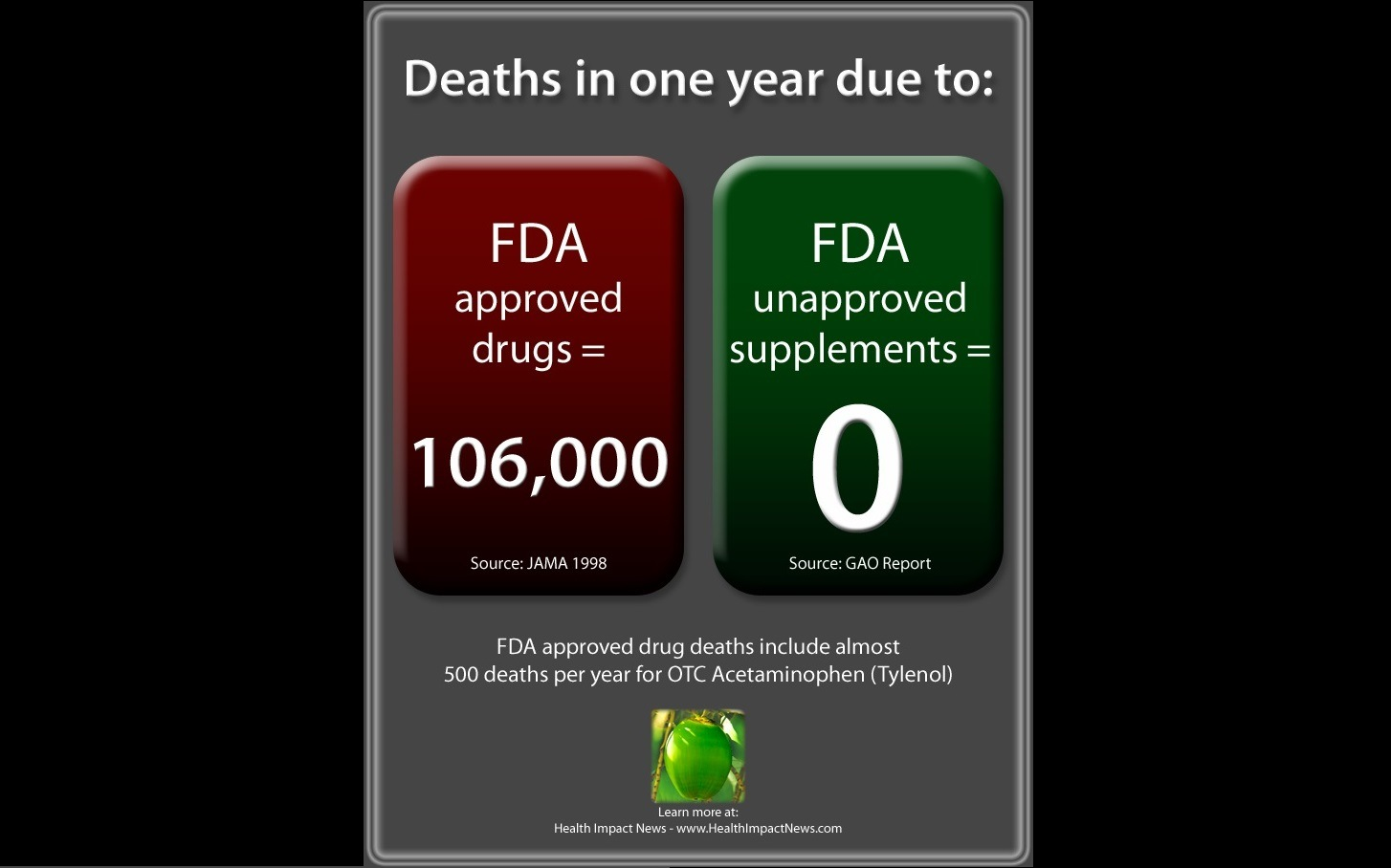 deaths-in-one-year-due-to-drugs-vs-supplements-FB
