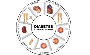 Diabetes complications affected organs. Diabetes affects nerves kidneys eyes vessels heart brain and skin. Round info graphic.