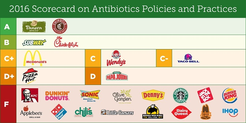 Restaurant-antibiotic-use_scorecard