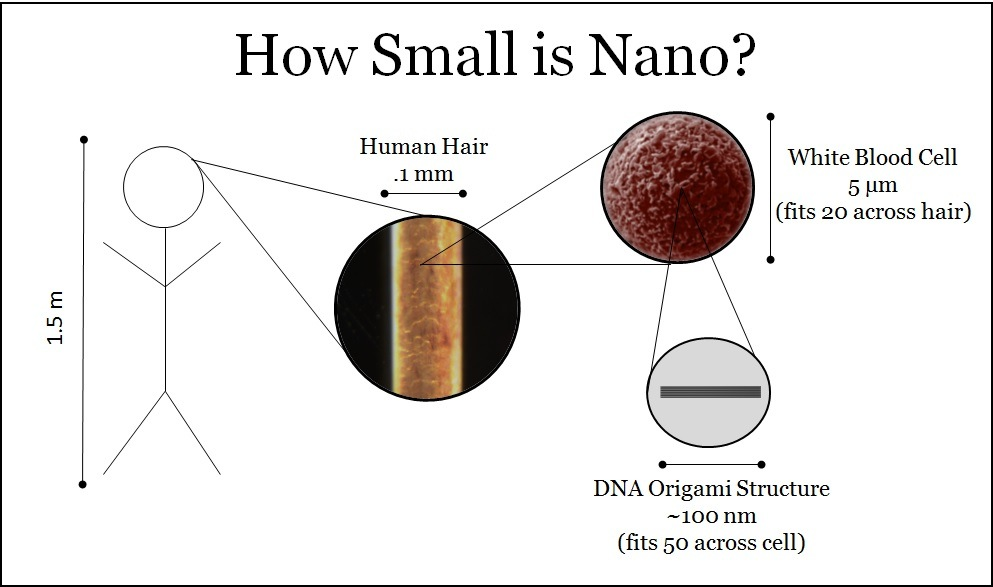 How small is nano