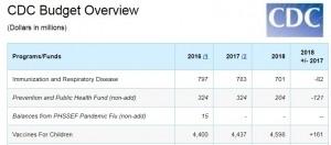 CDC-vaccines-children-4.6-billion-300x132