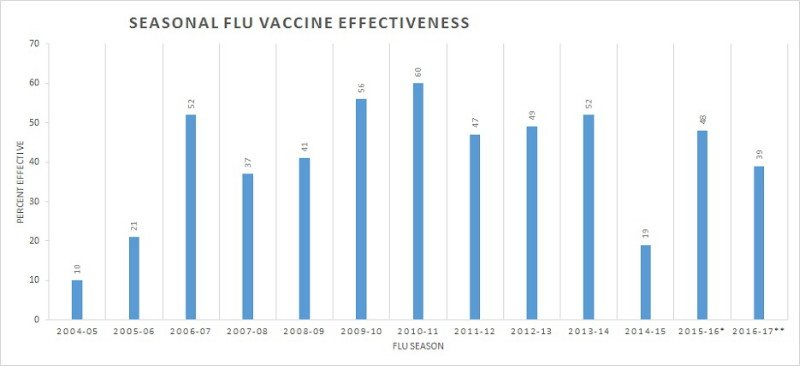 02-07-Tobacco-seasonal-flu-vaccine-effeciveness-1
