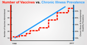 number-of-vaccines-vs-chronic-illness-prevalence-300x156