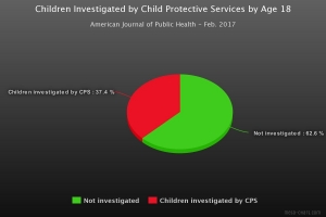 Children-investigated-by-CPS-pie-chart-300x200