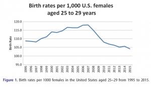 declining-birth-rates-gardasil-vaccine-300x174