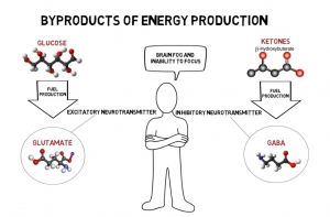 Glucose-Ketones