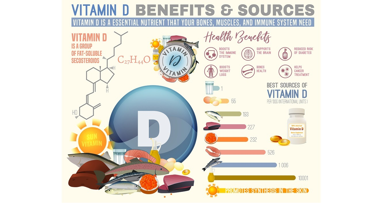 Vitamin D benefits and sources. Useful infographic with lots of elements - molecular structure, banners, medical icons. Vector illustration in bright colours isolated on a light beige background.