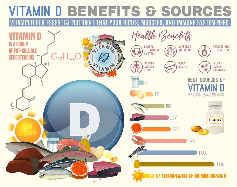 Vitamin D benefits and sources. Useful infographic.