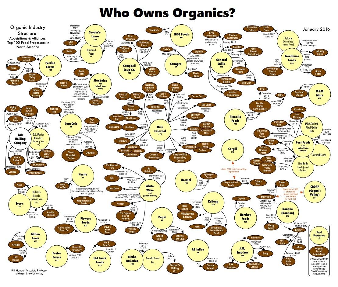 Who-owns-organics-2016