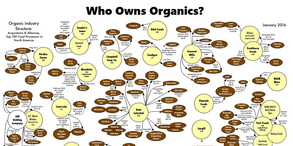 Who-owns-organics-FB