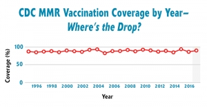 CDC_MMR_Coverage_Drop_Featured_Image-300x156