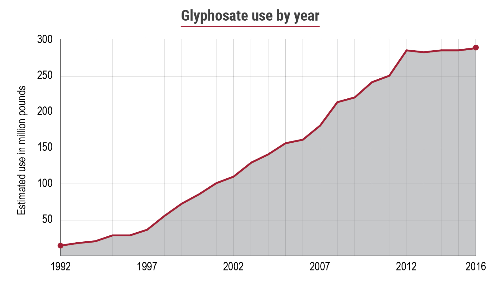 Glyphosate use by year