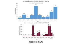 mumps-vs-measles-cases-CDC-FB-300x178