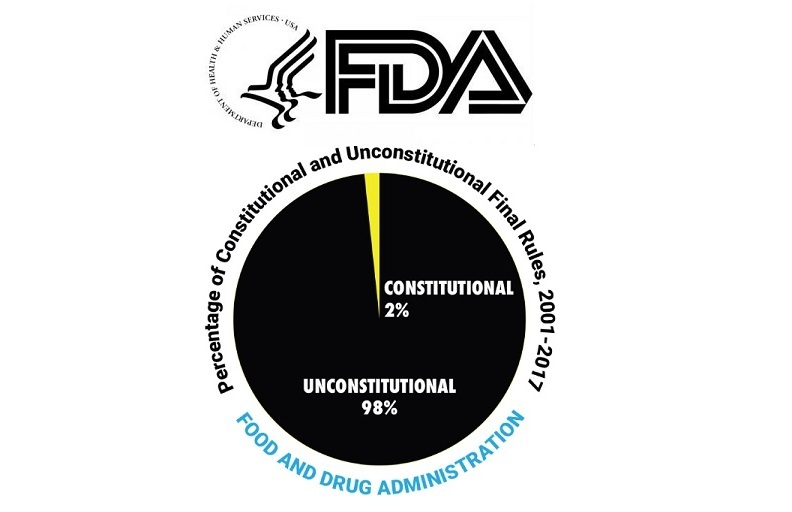 FDA Unconstitutional Study
