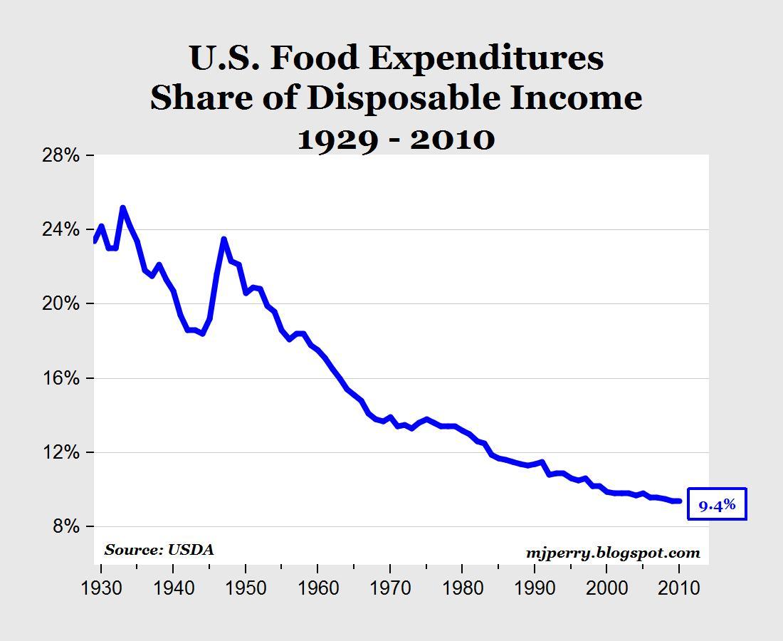 US Food Expenditures