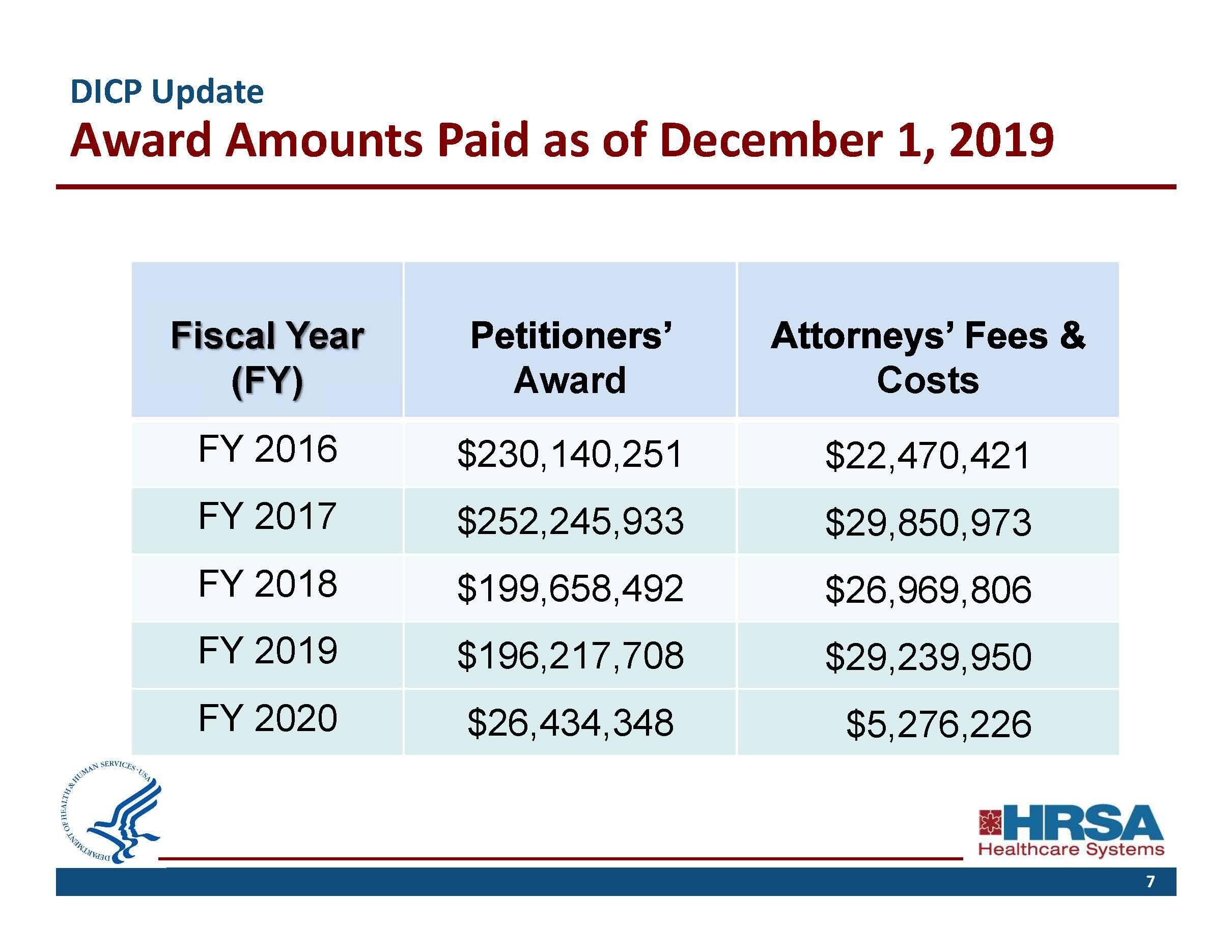 DICP-Payout-summary