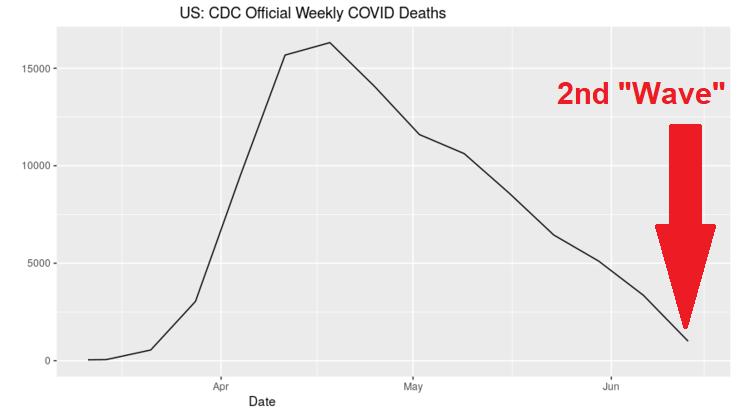 CDC Covid deaths
