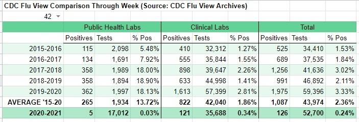 In Unprecedented Move CDC Stops Tracking Influenza for 2020-21 Flu Season CDC-flu-numbers
