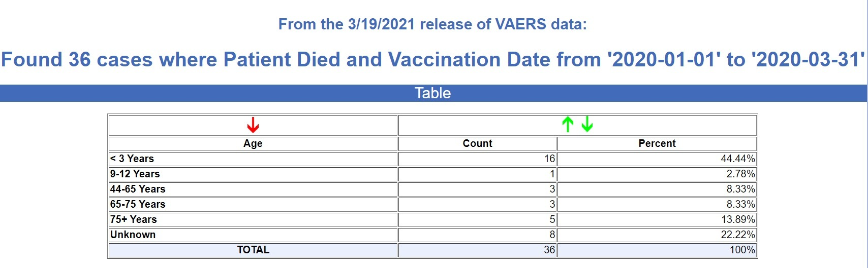 1st-quarter-deaths-vaccines-2020 6000% Increase in Reported Vaccine Deaths 1st Quarter 2021 Compared to 1st Quarter 2020