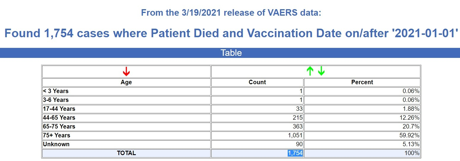 vaccine-deaths-first-quarter-2021 6000% Increase in Reported Vaccine Deaths 1st Quarter 2021 Compared to 1st Quarter 2020
