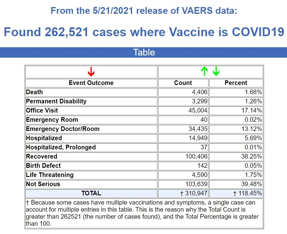 Found 262,521 vases where the vaccine is 2019