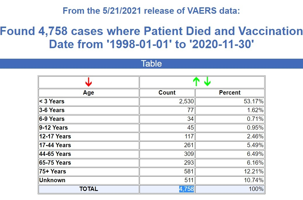 Found 4,758 cases were patient died and vaccination date from 1998-01-01 and 2020-11-30