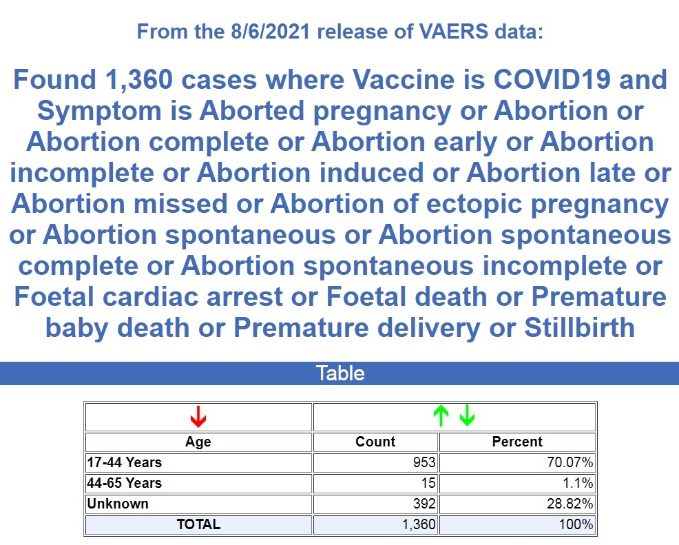 1,360 Cases where 'vaccine' is COVID-19 and symptom is aborted pregnancy