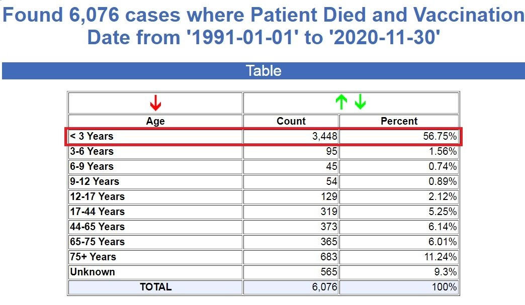 COVID Shots Are Killing and Crippling Teens in Record Numbers – Young Children Are Next Vaers-past-30-years-infant-deaths2