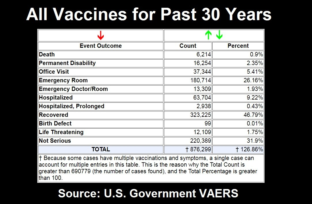 all vaccines past 30 years VAERS